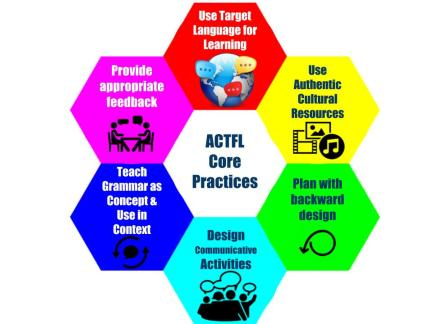 Core practices Thinglink